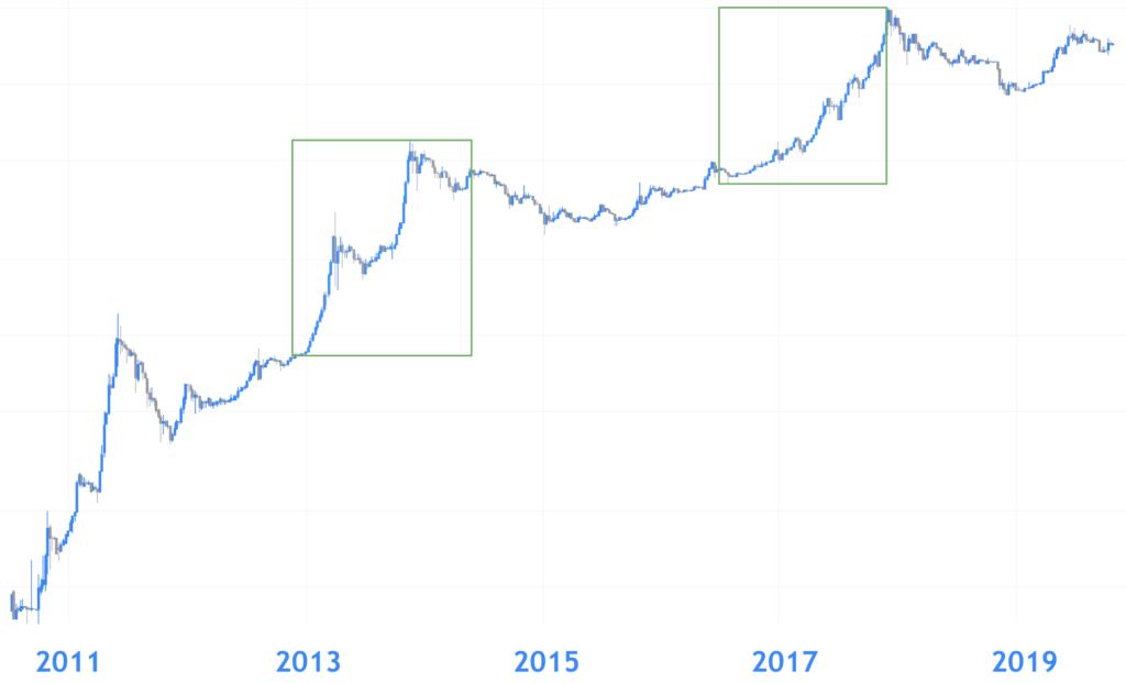 koers van bitcoin in 2020 en 2021